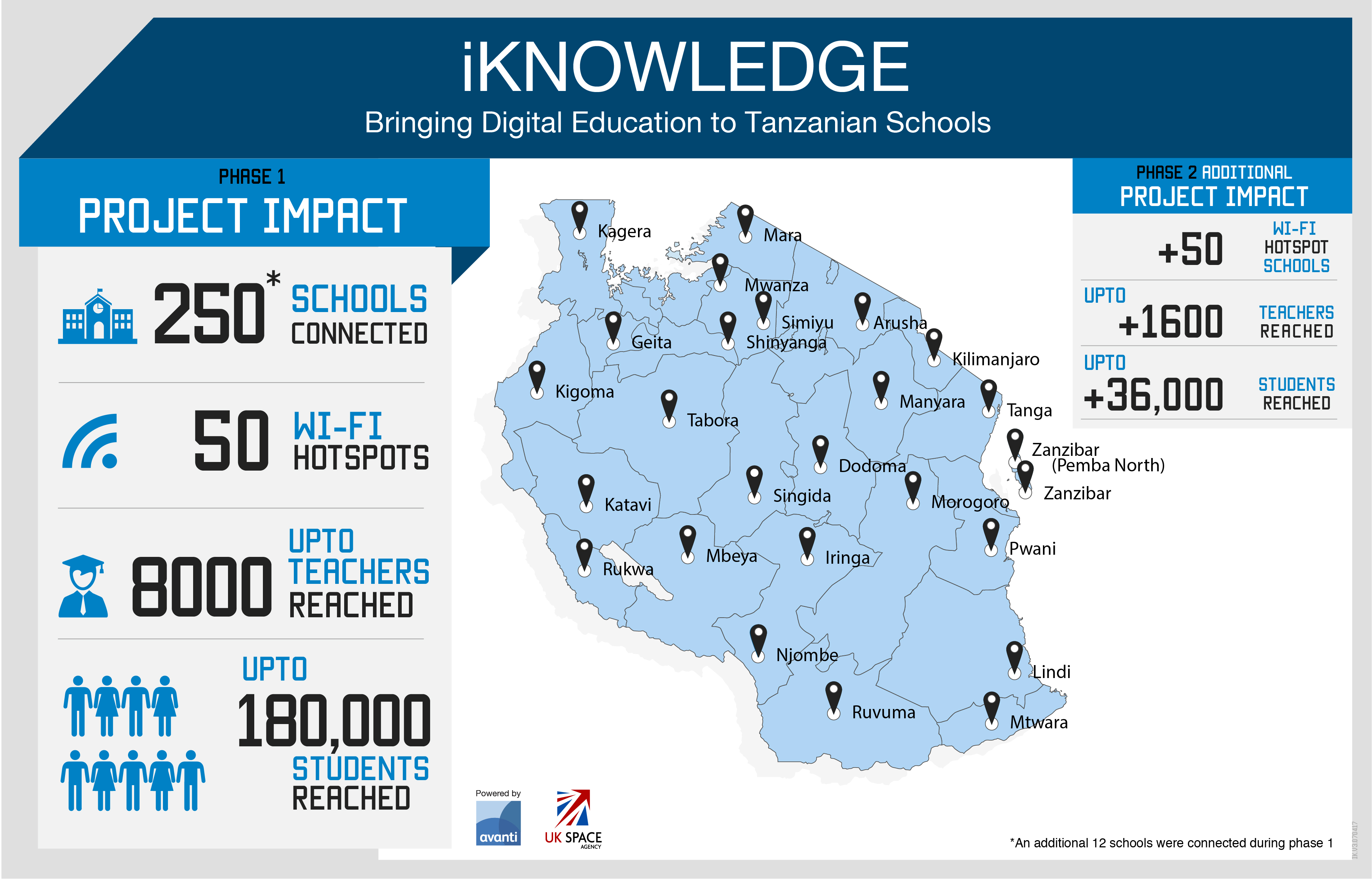 iKnowledge Project Infographic - showcasing the project impact